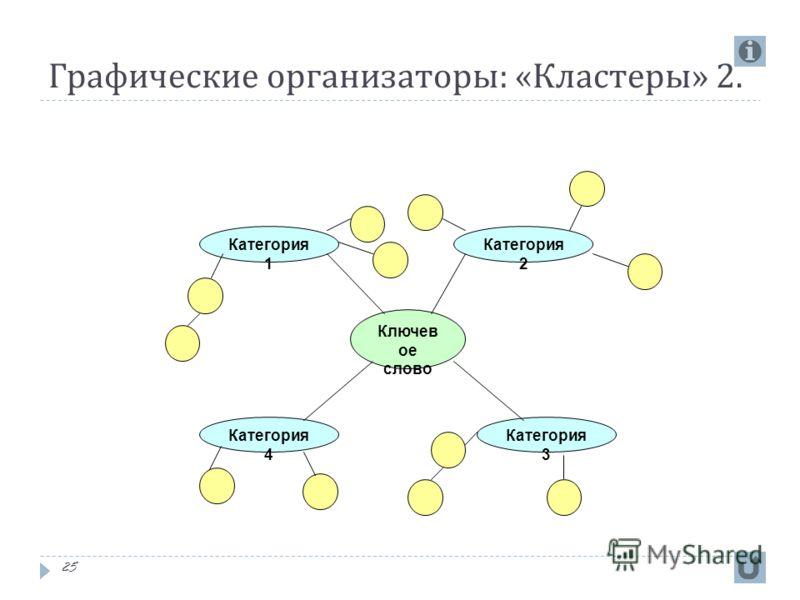 Графические организаторы : « Кластеры » 2. 25 Ключев ое слово Категория 1 Категория 4 Категория 3 Категория 2