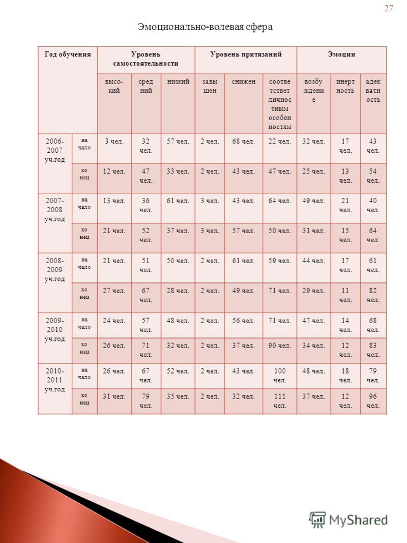 Эмоционально-волевая сфера Год обученияУровень самостоятельности Уровень притязанийЭмоции высо- кий сред ний низкийзавы шен сниженсоотве тствет личнос тным особен ностям возбу ждени е инерт ность адек ватн ость 2006- 2007 уч.год на чало 3 чел.32 чел.