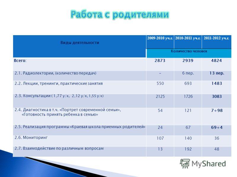Виды деятельности 2009-2010 уч.г.2010-2011 уч.г.2011-2012 уч.г. Количество человек Всего:287329394824 2.1. Радиолектории, (количество передач)-6 пер.13 пер. 2.2. Лекции, тренинги, практические занятия5506931483 2.3. Консультации ( 1,77 у/к, 2,12 у/к,