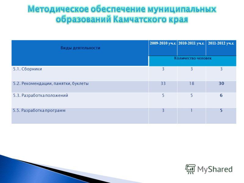 Виды деятельности 2009-2010 уч.г.2010-2011 уч.г.2011-2012 уч.г. Количество человек 5.1. Сборники333 5.2. Рекомендации, памятки, буклеты331830 5.3. Разработка положений556 5.5. Разработка программ315