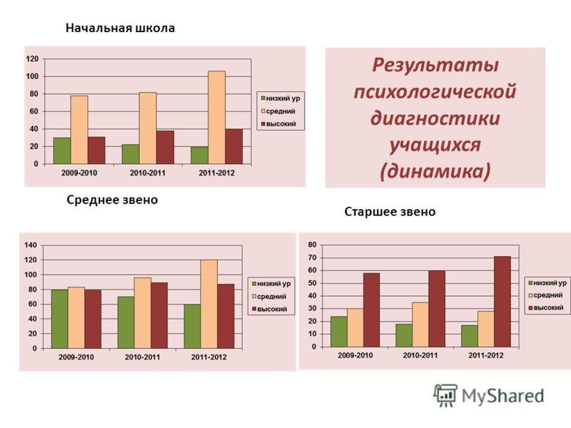 Начальная школа Среднее звено Старшее звено Результаты психологической диагностики учащихся (динамика)