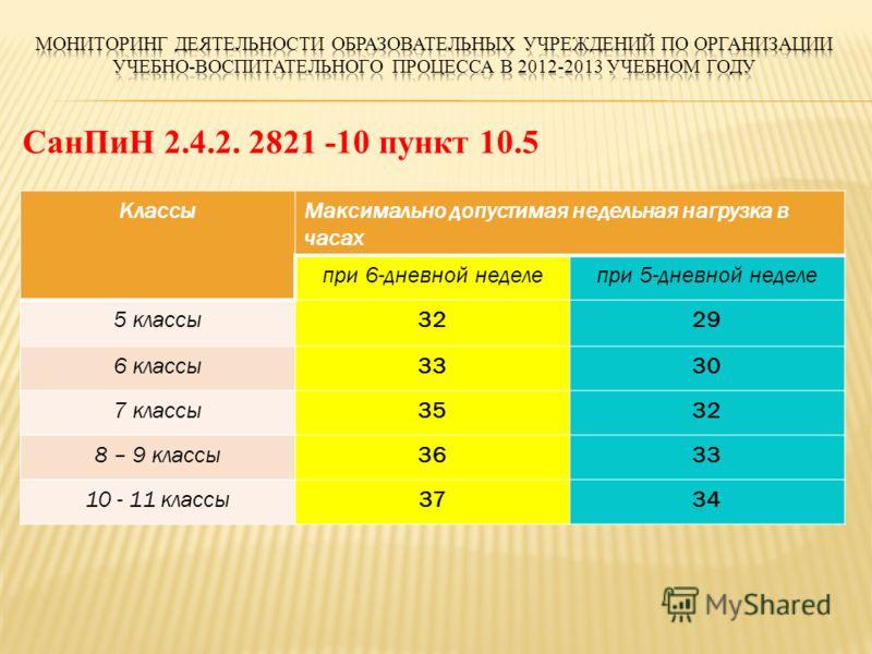 СанПиН 2.4.2. 2821 -10 пункт 10.5 КлассыМаксимально допустимая недельная нагрузка в часах при 6-дневной неделепри 5-дневной неделе 5 классы3229 6 классы3330 7 классы3532 8 – 9 классы3633 10 - 11 классы3734