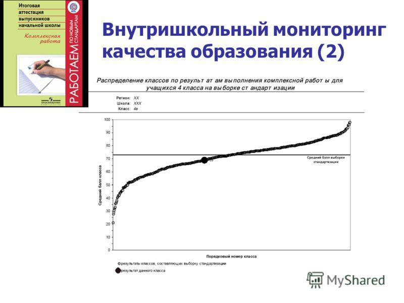 Внутришкольный мониторинг качества образования (2)