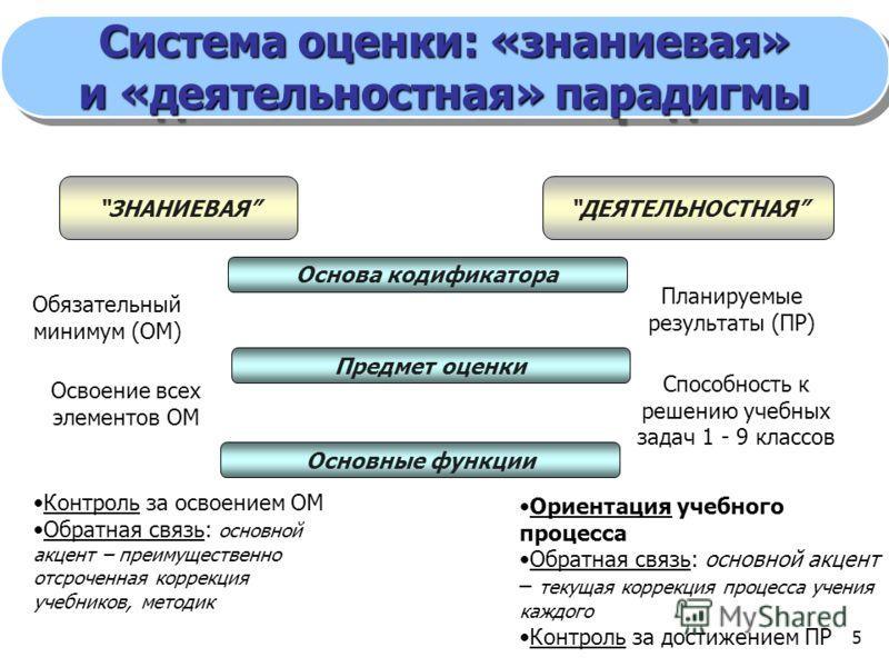 5 Система оценки: «знаниевая» и «деятельностная» парадигмы Система оценки: «знаниевая» и «деятельностная» парадигмы ЗНАНИЕВАЯДЕЯТЕЛЬНОСТНАЯ Основа кодификатора Предмет оценки Обязательный минимум (ОМ) Планируемые результаты (ПР) Освоение всех элемент