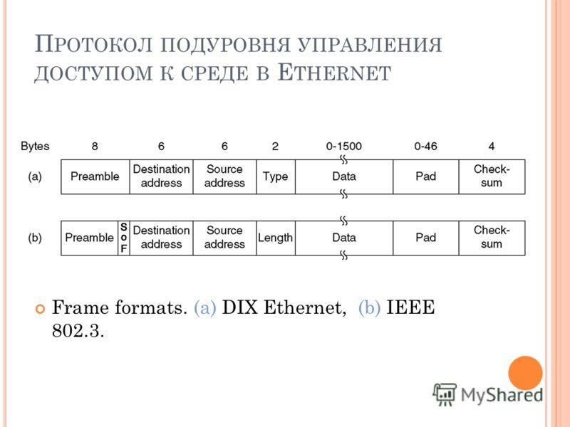 П РОТОКОЛ ПОДУРОВНЯ УПРАВЛЕНИЯ ДОСТУПОМ К СРЕДЕ В E THERNET Frame formats. (a) DIX Ethernet, (b) IEEE 802.3.