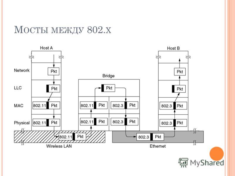 М ОСТЫ МЕЖДУ 802. X