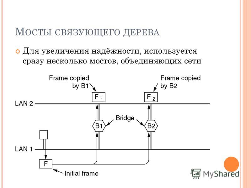 М ОСТЫ СВЯЗУЮЩЕГО ДЕРЕВА Для увеличения надёжности, используется сразу несколько мостов, объединяющих сети