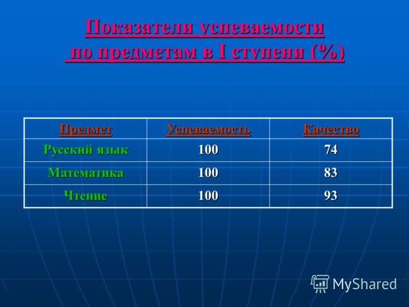 Показатели успеваемости по предметам в I ступени (%) ПредметУспеваемостьКачество Русский язык 10074 Математика10083 Чтение10093