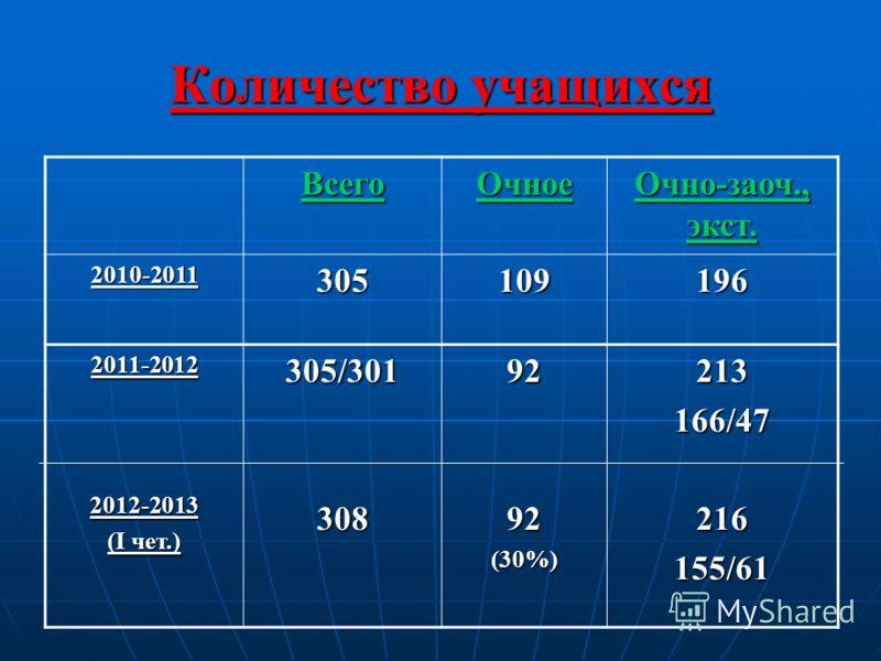 Количество учащихся ВсегоОчное Очно-заоч., экст. 2010-2011305109196 2011-20122012-2013 (I чет.) 305/3013089292(30%)213166/47216155/61