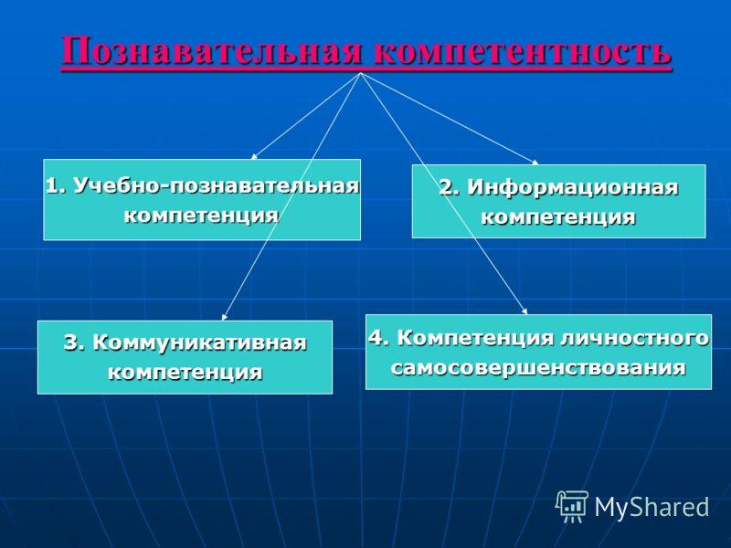 Познавательная компетентность 1. Учебно-познавательная компетенция 4. Компетенция личностного самосовершенствования 2. Информационная компетенция 3. Коммуникативная компетенция