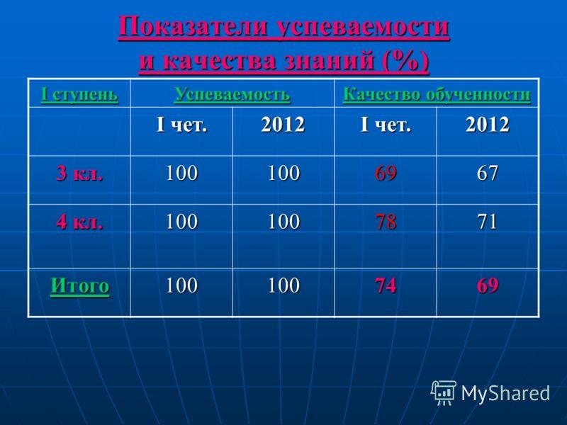 Показатели успеваемости и качества знаний (%) I ступень Успеваемость Качество обученности I чет. 2012 2012 3 кл. 1001006967 4 кл. 1001007871 Итого1001007469