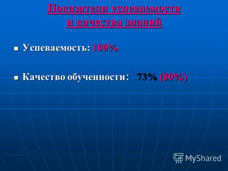 Показатели успеваемости и качества знаний Успеваемость: 100% Успеваемость: 100% Качество обученности : 73% (80%) Качество обученности : 73% (80%)