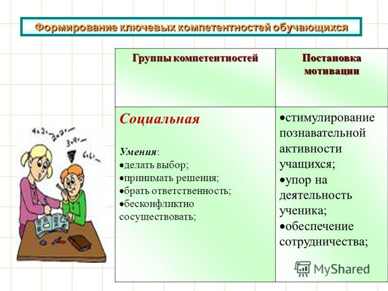 Формирование ключевых компетентностей обучающихся Группы компетентностей Постановка мотивации Социальная Умения: делать выбор; принимать решения; брать ответственность; бесконфликтно сосуществовать; стимулирование познавательной активности учащихся;