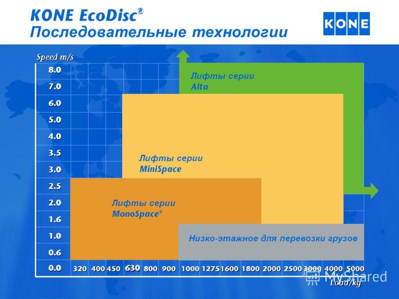 Speed m/s Load/kg 8.0 7.0 6.0 5.0 4.0 3.5 3.0 2.5 2.0 1.6 1.0 0.6 0.0 320400450 630 800900100012751600180020002500300040005000 Лифты серии Alta Лифты серии MonoSpace ® Лифты серии MiniSpace Низко - этажное для перевозки грузов KONE EcoDisc ® Последов