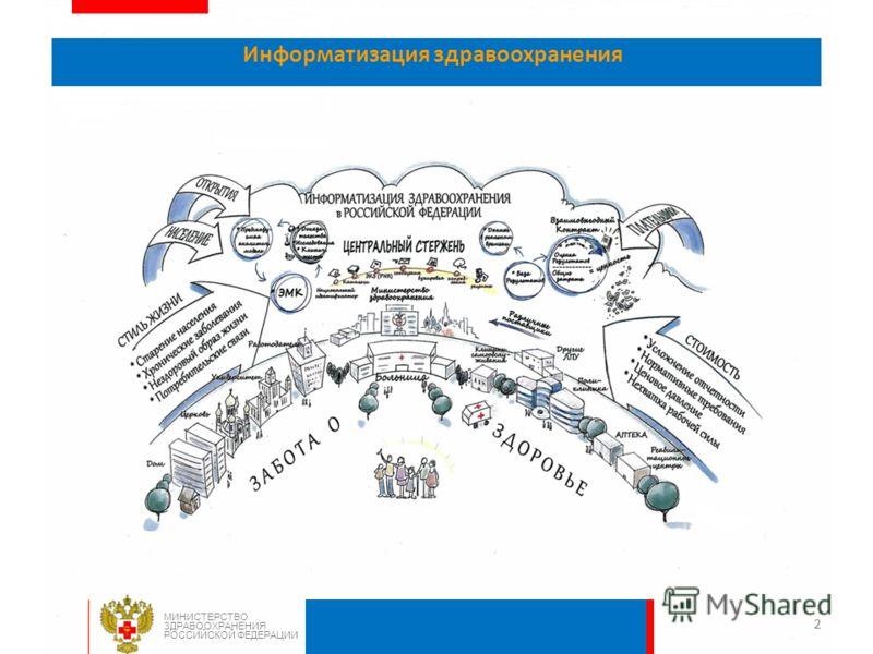22 Информатизация здравоохранения МИНИСТЕРСТВО ЗДРАВООХРАНЕНИЯ РОССИЙСКОЙ ФЕДЕРАЦИИ