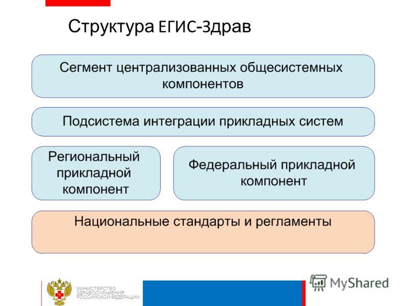 Структура ЕГИС - З драв МИНИСТЕРСТВО ЗДРАВООХРАНЕНИЯ РОССИЙСКОЙ ФЕДЕРАЦИИ