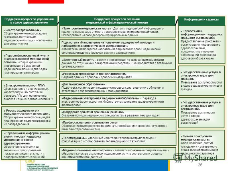 Прикладные подсистемы 26 «Электронный паспорт ЛПУ» Сбор, хранение и анализ данных, характеризующих состояние ресурсов ЛПУ для мониторинга, анализа и оценки деятельности ЛПУ « Реестр медицинского и фармацевтического персонала» Сбор и хранение информац