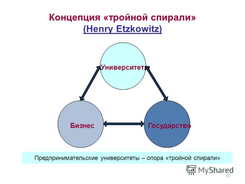 Концепция «тройной спирали» (Henry Etzkowitz) 10 Бизнес - Университеты Государство Предпринимательские университеты – опора «тройной спирали»