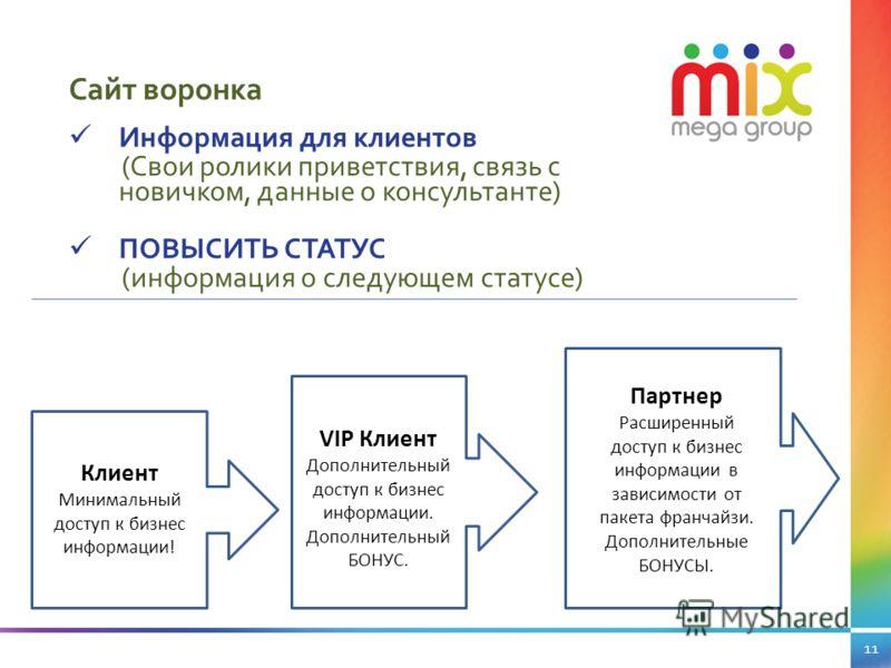 11 Сайт воронка Клиент Минимальный доступ к бизнес информации! VIP Клиент Дополнительный доступ к бизнес информации. Дополнительный БОНУС. Партнер Расширенный доступ к бизнес информации в зависимости от пакета франчайзи. Дополнительные БОНУСЫ. Информ