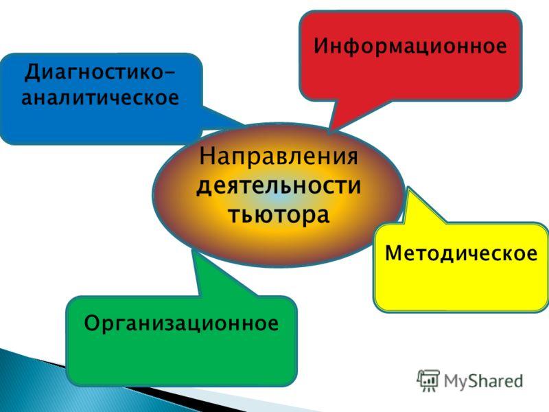 Направления деятельности тьютора Методическое Информационное Диагностико- аналитическое Организационное