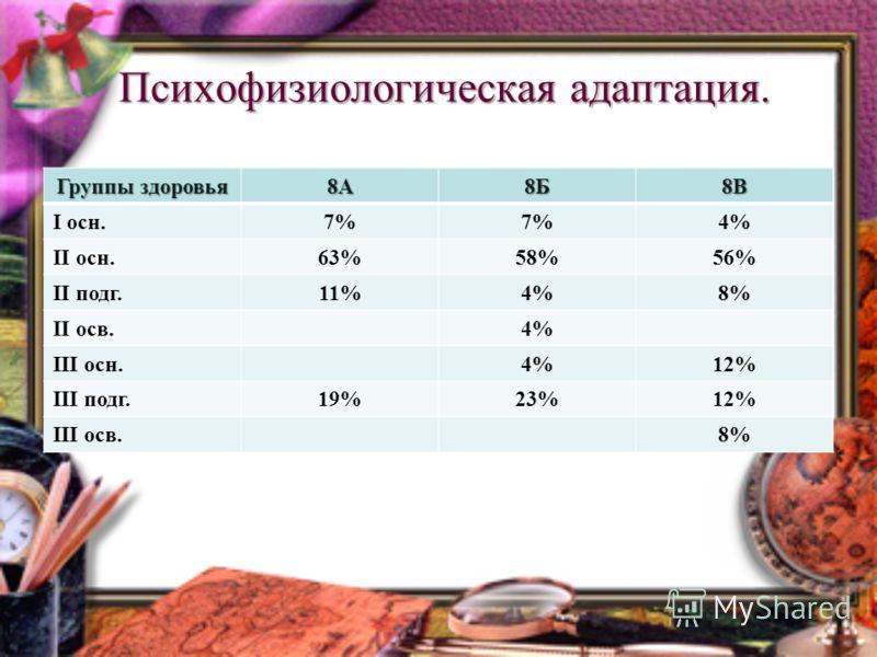 Психофизиологическая адаптация. Группы здоровья 8А8Б8В I осн.7% 4% II осн.63%58%56% II подг.11%4%8% II осв.4% III осн.4%12% III подг.19%23%12% III осв.8%