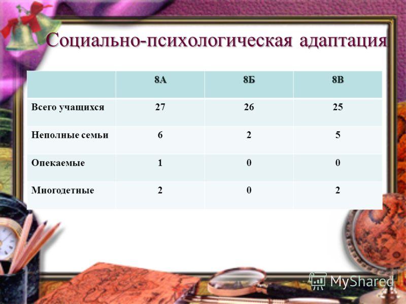Социально-психологическая адаптация 8А8Б8В Всего учащихся272625 Неполные семьи625 Опекаемые100 Многодетные202