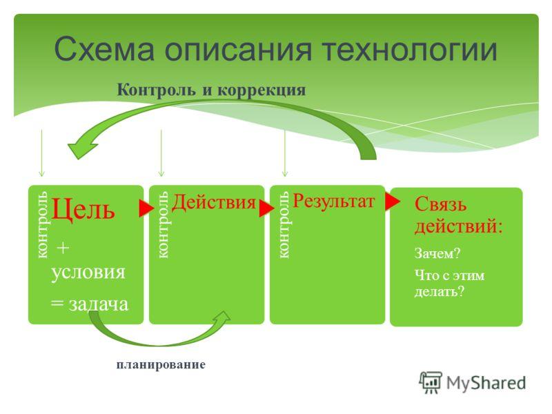 контроль Цель + условия = задача контроль Действия контроль Результат Связь действий: Зачем? Что с этим делать? Схема описания технологии планирование Контроль и коррекция