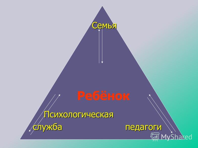 Ребёнок Семья Психологическая Психологическая служба педагоги служба педагоги