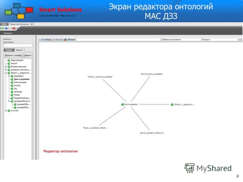 Список параметров орбит 13 Smart Solutions Living schedules – easy as 1-2-3
