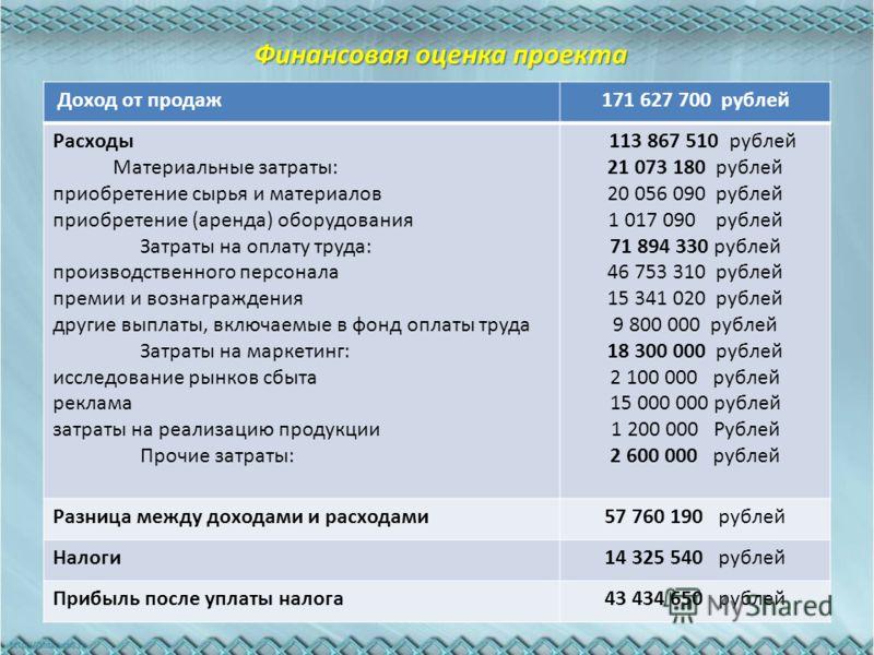 Финансовая оценка проекта Доход от продаж171 627 700 рублей Расходы Материальные затраты: приобретение сырья и материалов приобретение (аренда) оборудования Затраты на оплату труда: производственного персонала премии и вознаграждения другие выплаты,