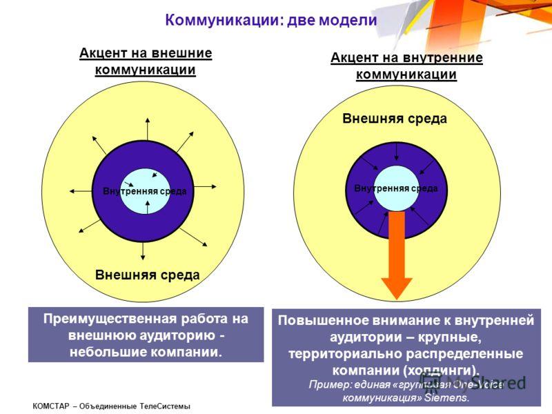 КОМСТАР – Объединенные ТелеСистемы Коммуникации: две модели Внутренняя среда Акцент на внешние коммуникации Акцент на внутренние коммуникации Внешняя среда Внутренняя среда Преимущественная работа на внешнюю аудиторию - небольшие компании. Повышенное