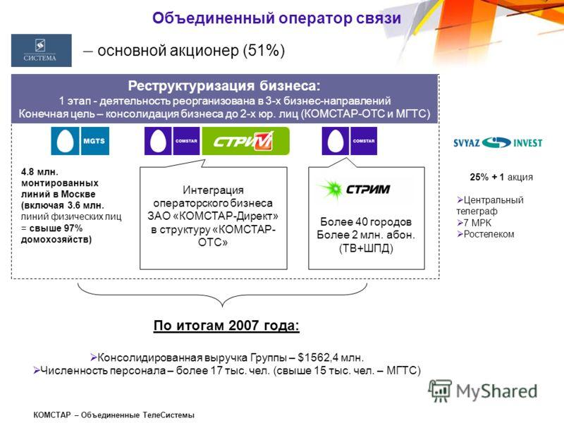 КОМСТАР – Объединенные ТелеСистемы Объединенный оператор связи 4.8 млн. монтированных линий в Москве (включая 3.6 млн. линий физических лиц = свыше 97% домохозяйств) Более 449 тыс. абонентов (физических и юридических лиц) в регионах РФ и странах СНГ