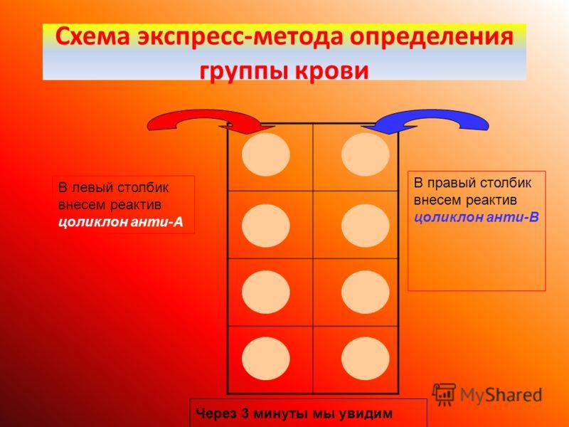 Схема экспресс-метода определения группы крови В левый столбик внесем реактив цоликлон анти-А В правый столбик внесем реактив цоликлон анти-В Через 3 минуты мы увидим