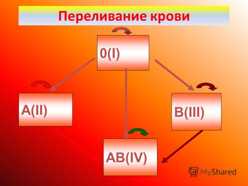 Переливание крови 0(I) А(II) В(III) АВ(IV)