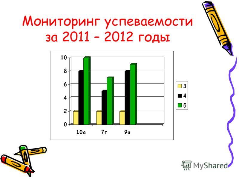 Мониторинг успеваемости за 2011 – 2012 годы
