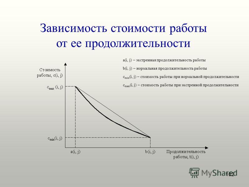 102 Зависимость стоимости работы от ее продолжительности a(i, j) – экстренная продолжительность работы b(i, j) – нормальная продолжительность работы c min (i, j) – стоимость работы при нормальной продолжительности c max (i, j) – стоимость работы при