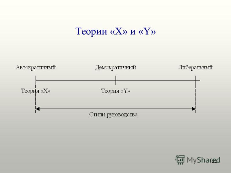 120 Теории «X» и «Y»