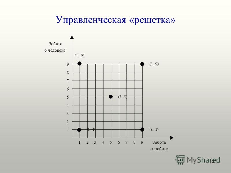 121 Управленческая «решетка»