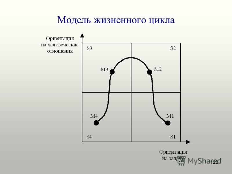 122 Модель жизненного цикла