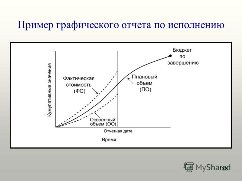 136 Пример графического отчета по исполнению