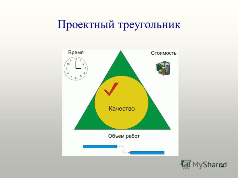 14 Проектный треугольник