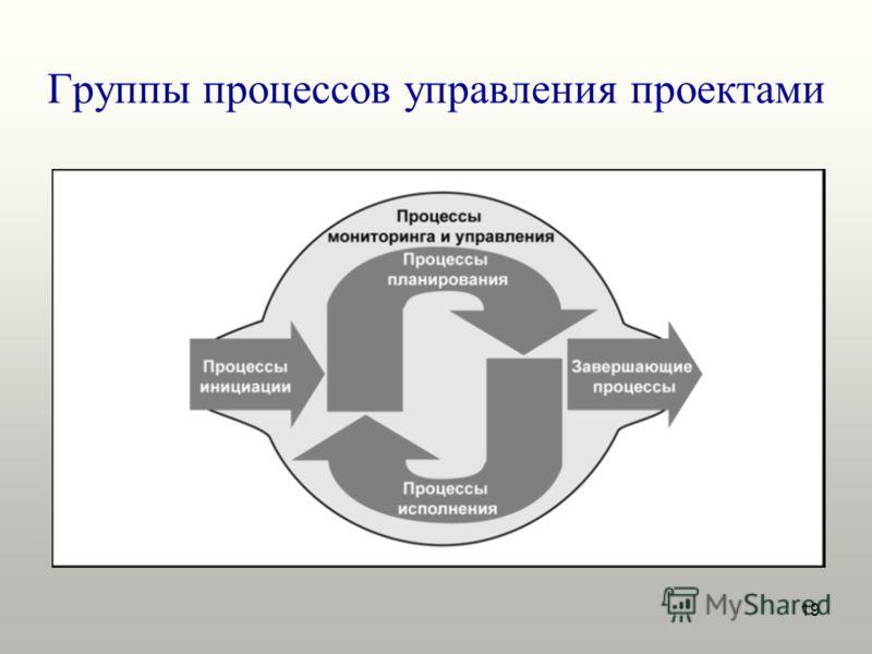 19 Группы процессов управления проектами
