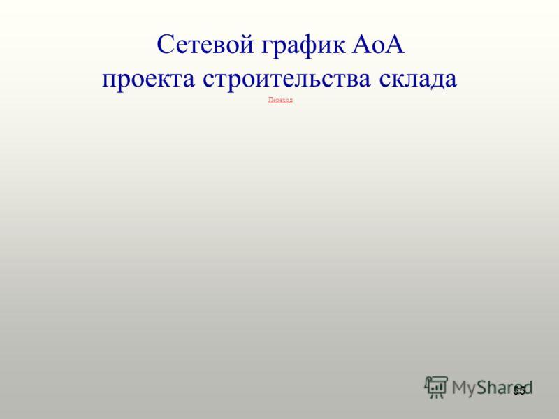 55 Сетевой график AoA проекта строительства склада Переход