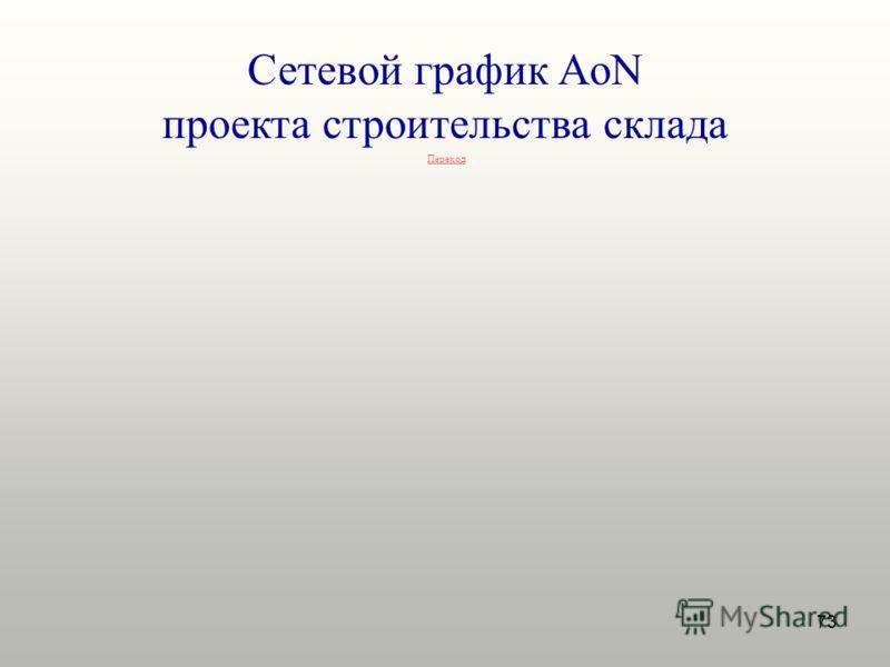 73 Сетевой график AoN проекта строительства склада Переход