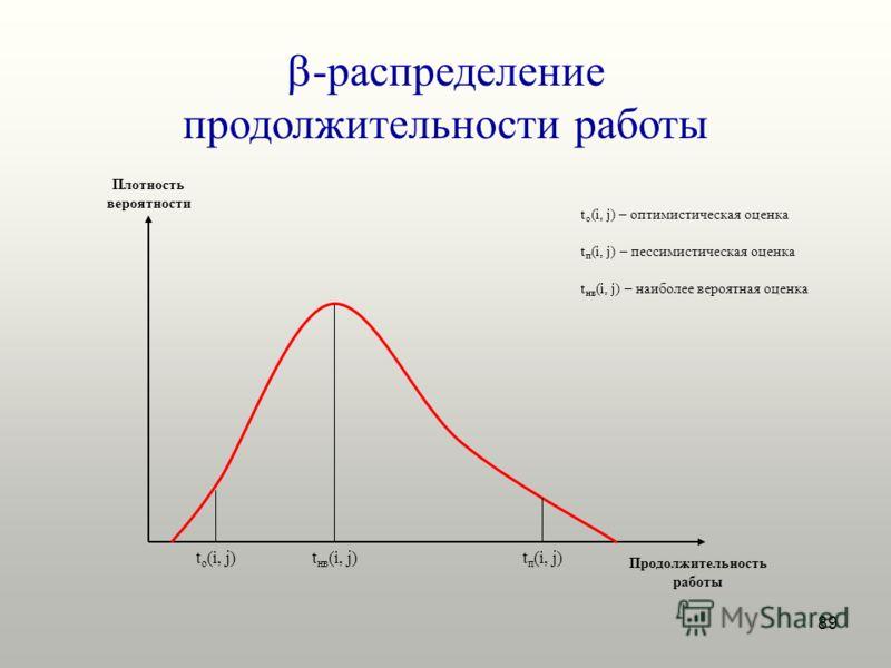 89 -распределение продолжительности работы Плотность вероятности Продолжительность работы t о (i, j)t нв (i, j)t п (i, j) t п (i, j) – пессимистическая оценка t нв (i, j) – наиболее вероятная оценка t о (i, j) – оптимистическая оценка