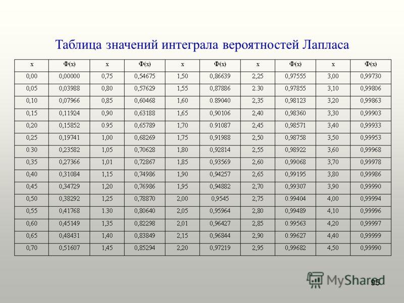 95 Таблица значений интеграла вероятностей Лапласа