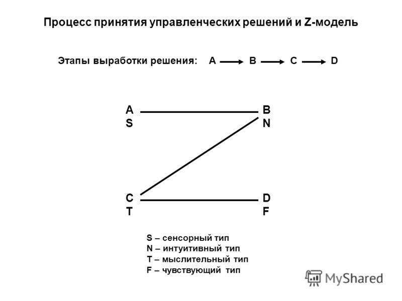Процесс принятия управленческих решений и Z-модель BNBN ASAS DFDF CTCT S – сенсорный тип N – интуитивный тип T – мыслительный тип F – чувствующий тип Этапы выработки решения: A B C D