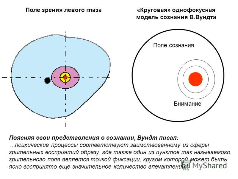 Поле зрения левого глаза«Круговая» однофокусная модель сознания В.Вундта Поле сознания Внимание Поясняя свои представления о сознании, Вундт писал: …психические процессы соответствуют заимствованному из сферы зрительных восприятий образу, где также о