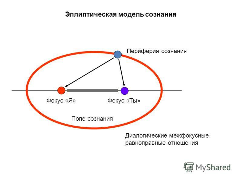Эллиптическая модель сознания Периферия сознания Фокус «Я»Фокус «Ты» Поле сознания Диалогические межфокусные равноправные отношения