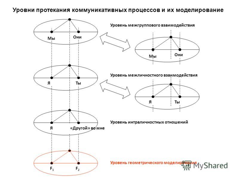 Уровень геометрического моделирования F1F1 F2F2 «Другой» во мне Уровень интраличностных отношений Я Мы Они Мы Они Уровень межгруппового взаимодействия Уровень межличностного взаимодействия ЯТы Я Уровни протекания коммуникативных процессов и их модели